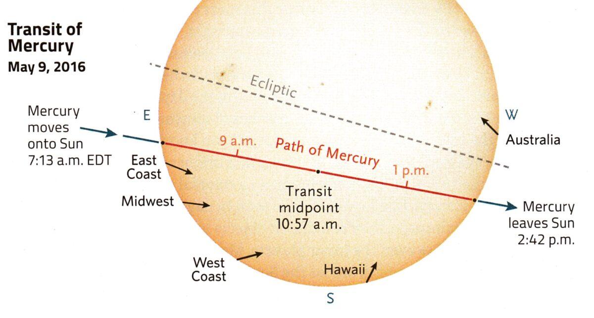 graph of Mercury's Transit