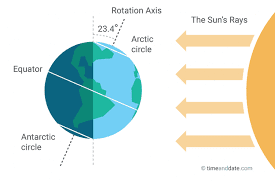 The Northern Hemisphere is tilted toward the sun and will witness the longest day of their calendar year!