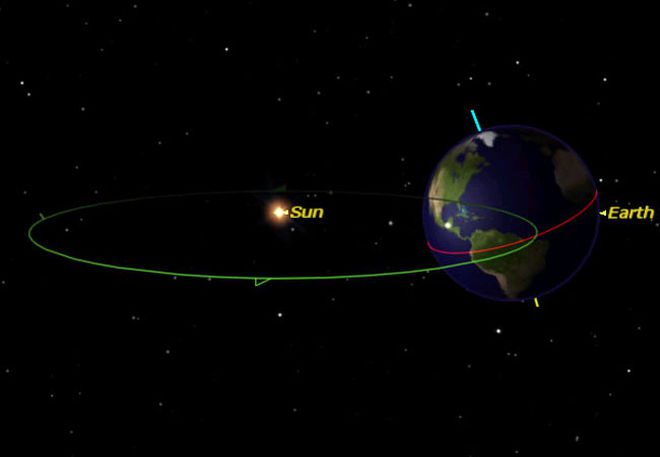 The summer solstice from space