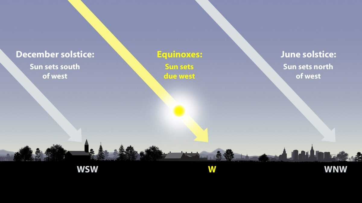 fall-sep22-sunset-solstices-equinoxes