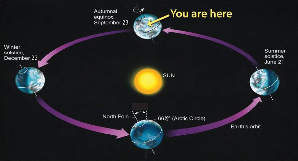 The Autumnal Equinox The Official Start Of Autumn Has