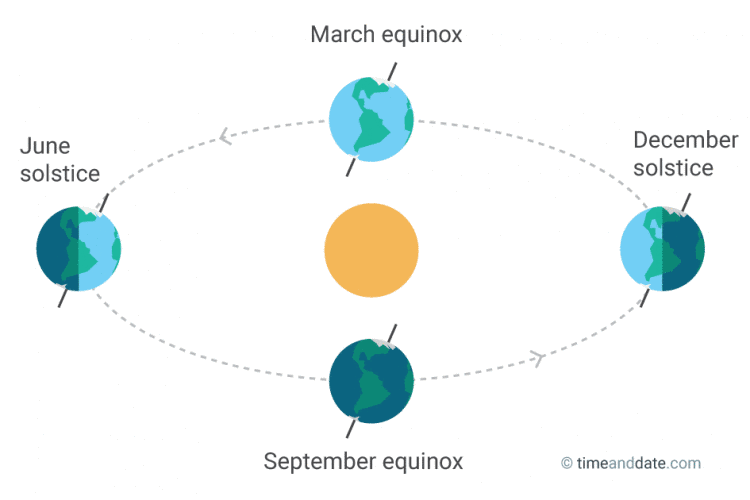fall-equinoxes-and-solstices