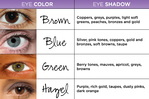 your eye color can determne what colors shadows you choose