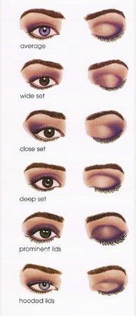 knowing your eye shape is important for application