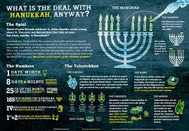 HANNUKAH IS THE FESTIVAL OF LIGHTS. IT CELEBRATES WHEN THE JEWS SAVED THEIR SACRED TEMPLE, DURING A WAR, WHEN THE OIL LIT THE TEMPLE FOR 8 DAYS